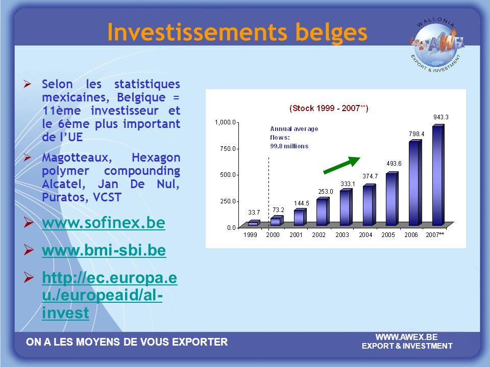 Investissements belges