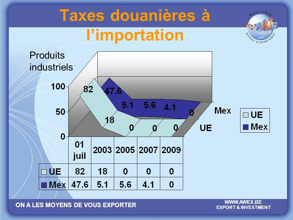 Taxes douanières à l'importation