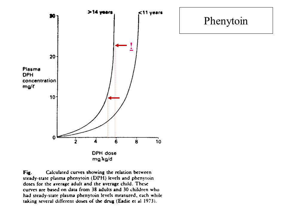 Phenytoin !