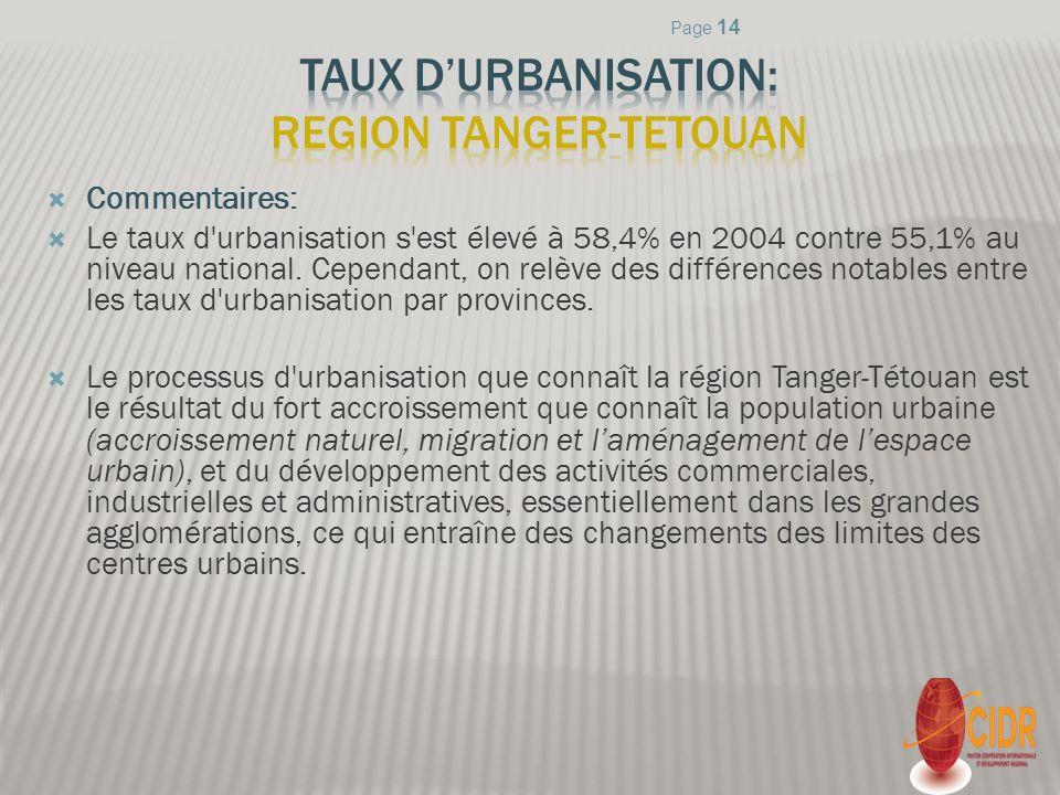 TAUX D'URBANISATION: REGION TANGER-Tetouan