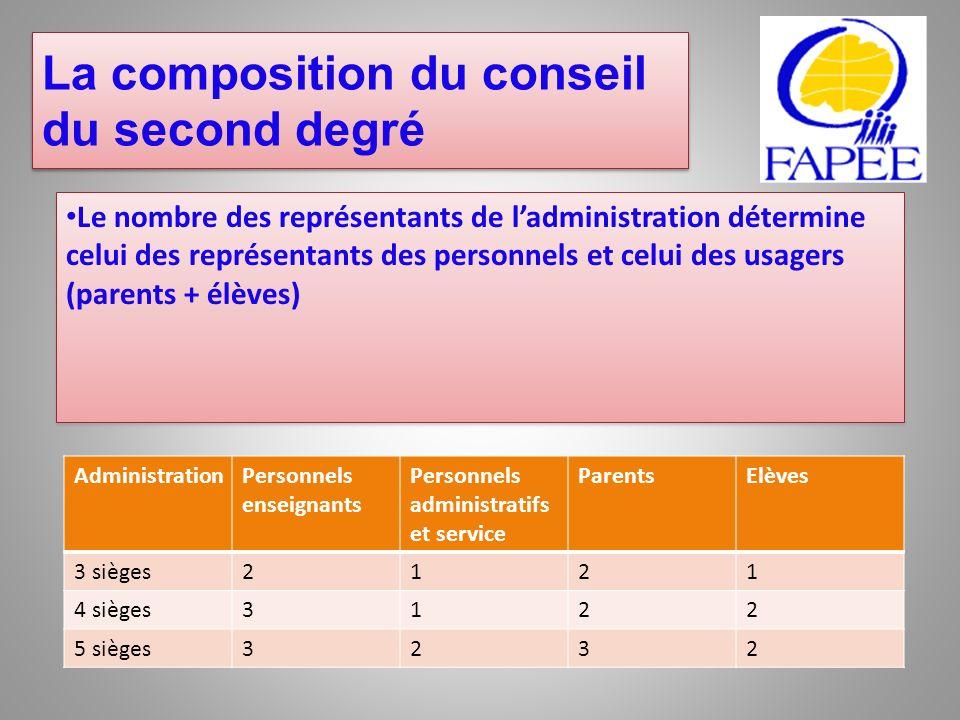 La composition du conseil du second degré
