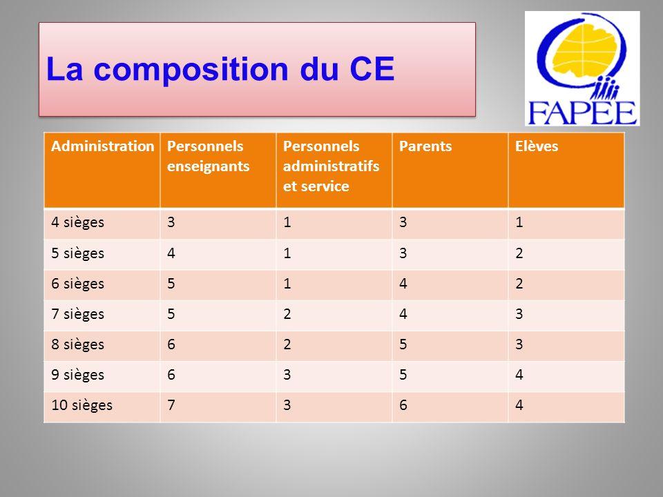 La composition du CE Administration Personnels enseignants