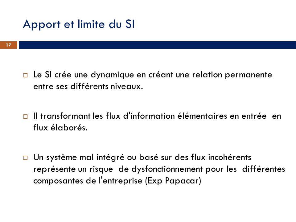 Apport et limite du SI Le SI crée une dynamique en créant une relation permanente entre ses différents niveaux.