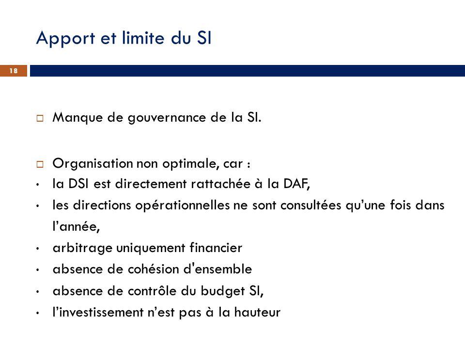 Apport et limite du SI Manque de gouvernance de la SI.