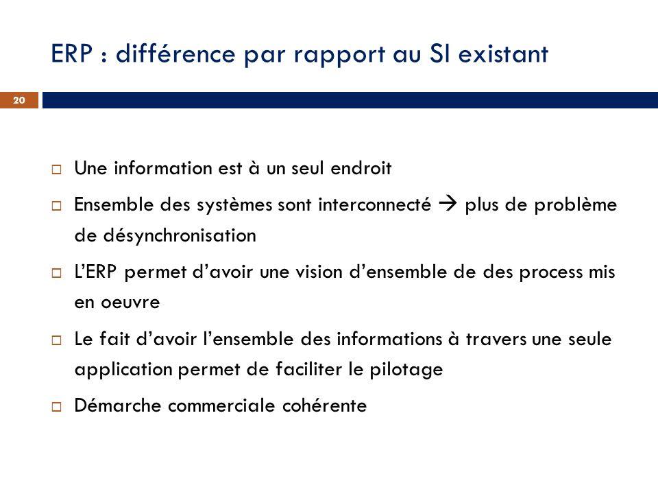 ERP : différence par rapport au SI existant