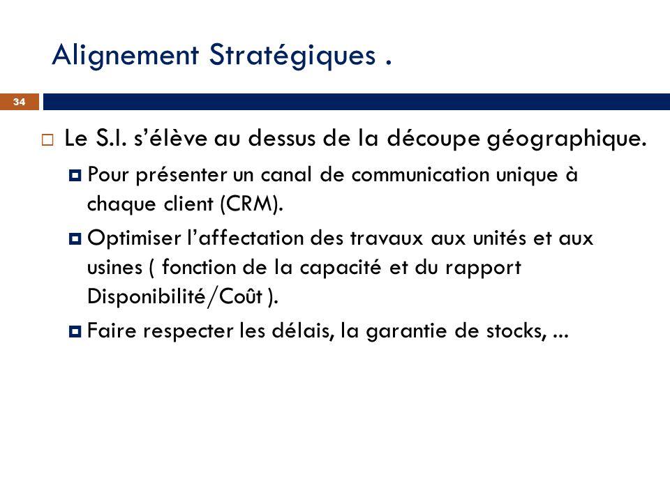 Alignement Stratégiques .