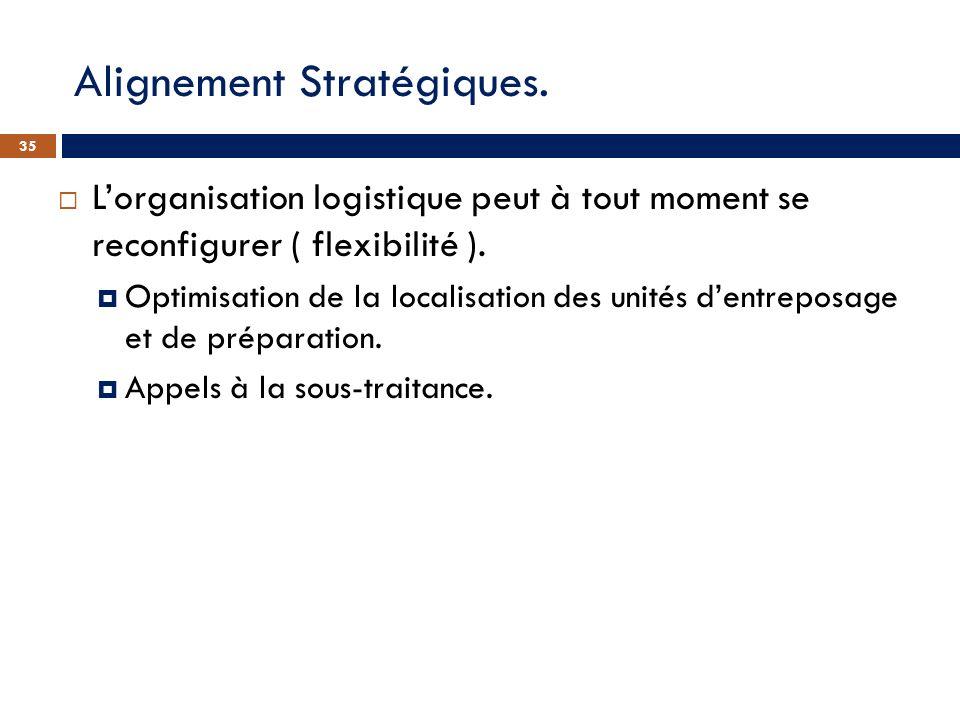 Alignement Stratégiques.