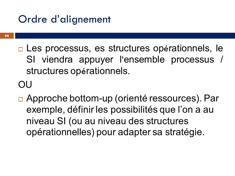 Ordre d'alignement 46. Les processus, es structures opérationnels, le SI viendra appuyer l'ensemble processus / structures opérationnels.