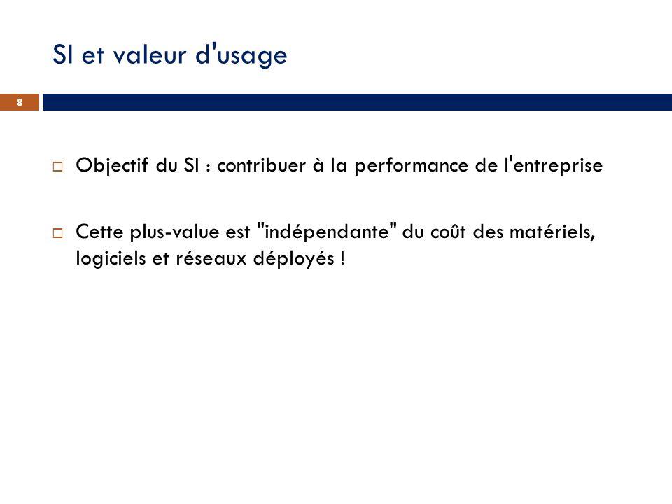SI et valeur d usage Objectif du SI : contribuer à la performance de l entreprise.