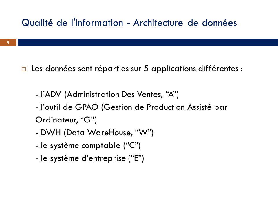 Qualité de l information - Architecture de données