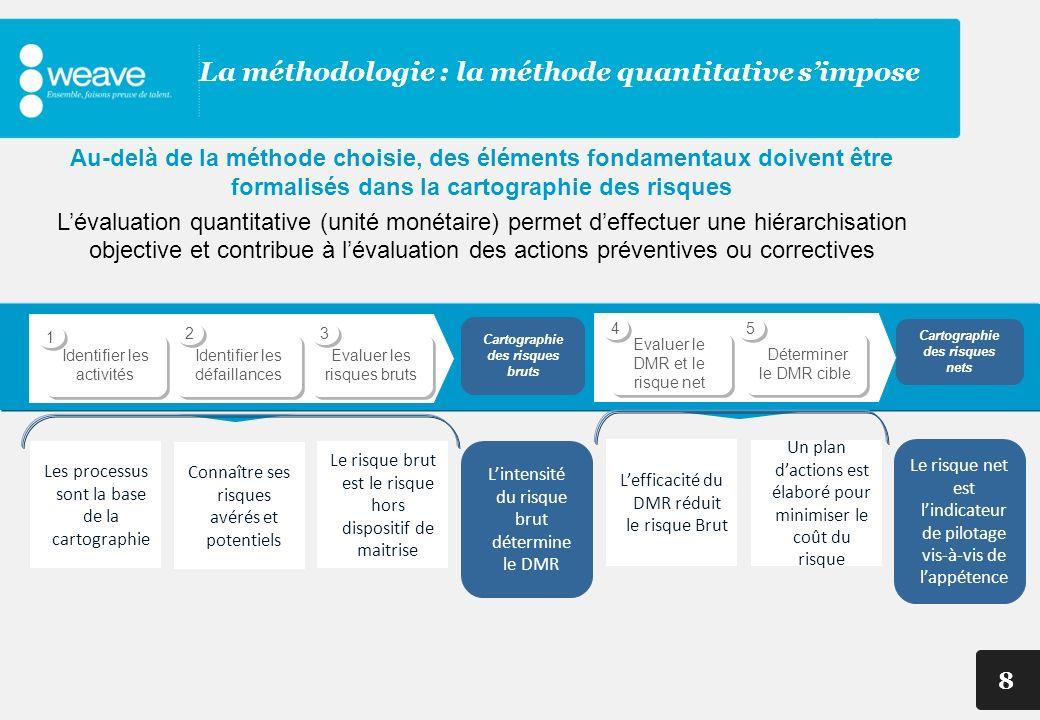 La méthodologie : la méthode quantitative s'impose