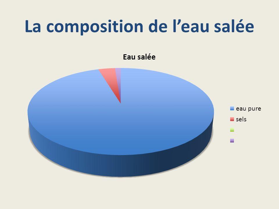L eau sal e et l eau douce ppt video online t l charger - Composition de l eau du robinet ...