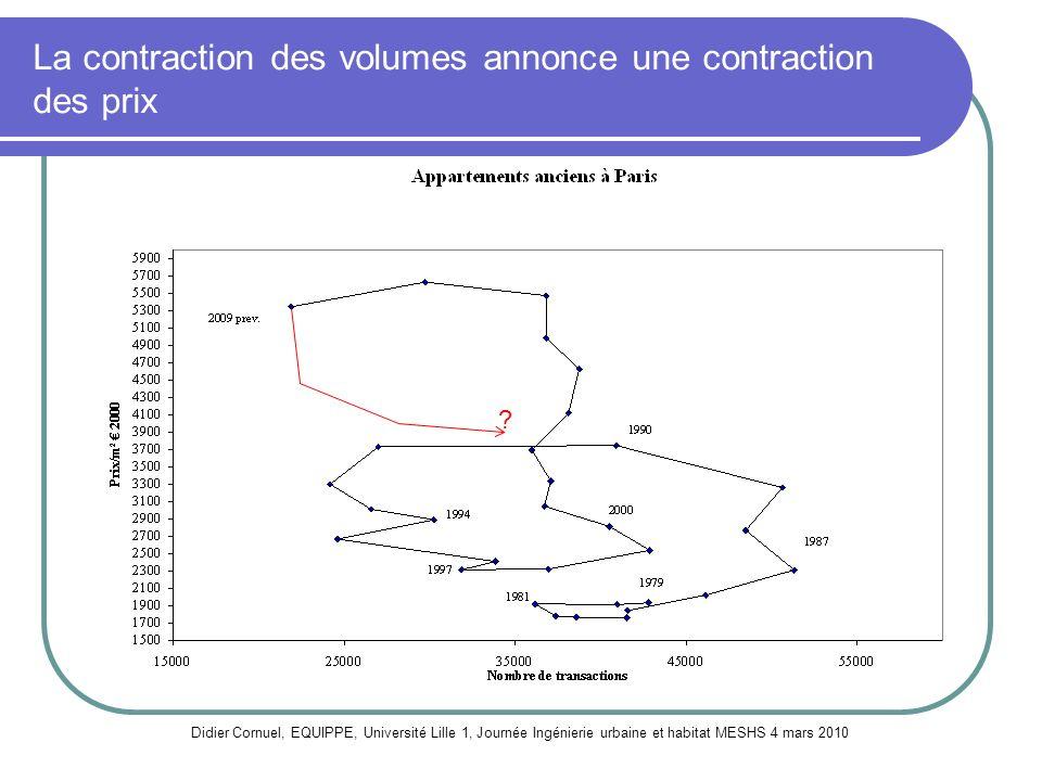 La contraction des volumes annonce une contraction des prix