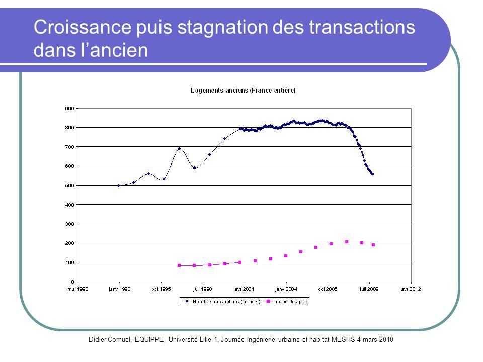 Croissance puis stagnation des transactions dans l'ancien