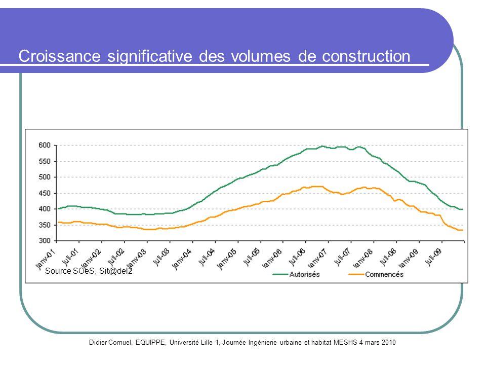 Croissance significative des volumes de construction