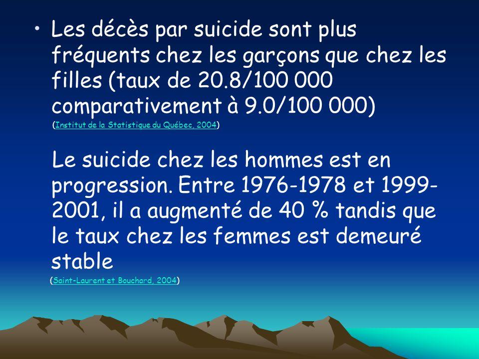Les décès par suicide sont plus fréquents chez les garçons que chez les filles (taux de 20.8/100 000 comparativement à 9.0/100 000)