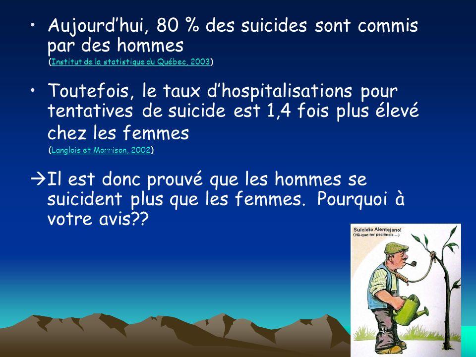 Aujourd'hui, 80 % des suicides sont commis par des hommes