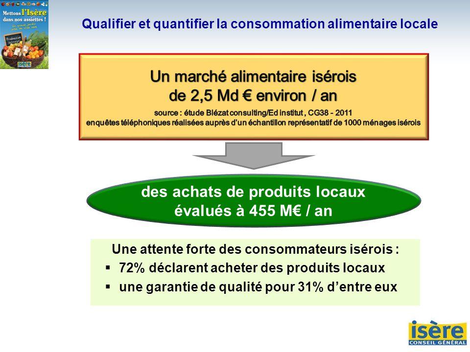 des achats de produits locaux évalués à 455 M€ / an
