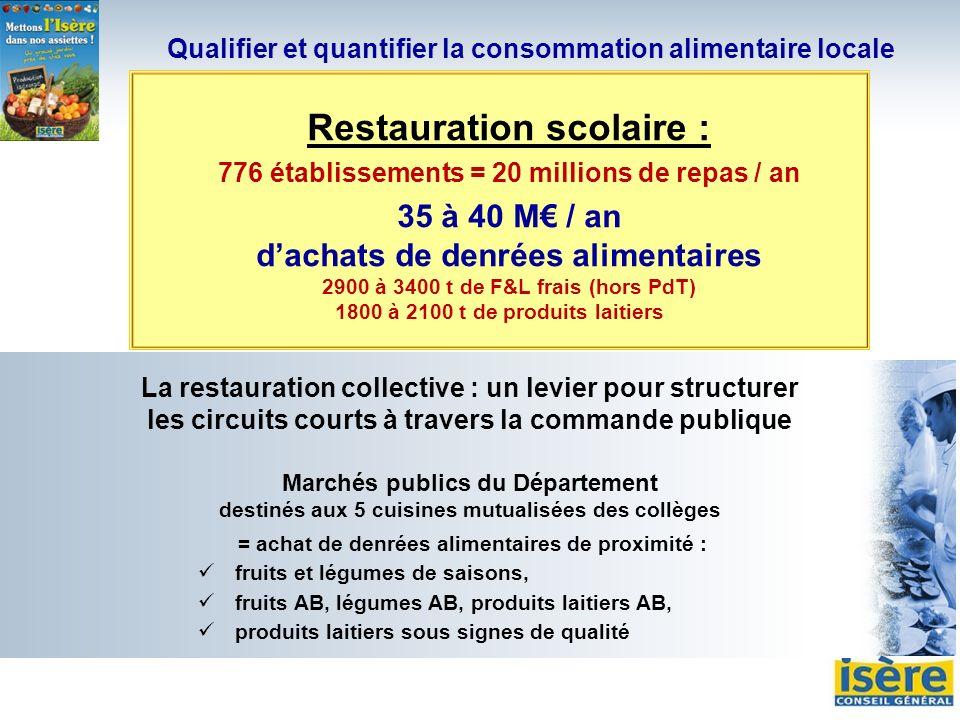 Qualifier et quantifier la consommation alimentaire locale