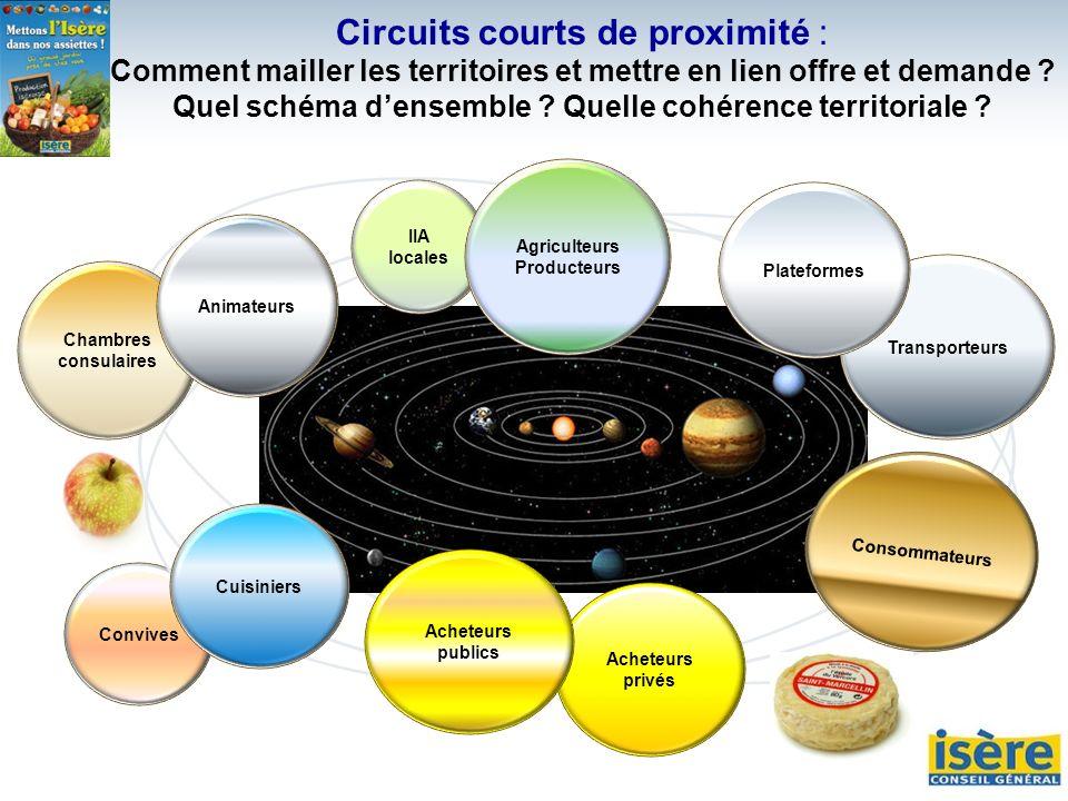 Circuits courts de proximité : Comment mailler les territoires et mettre en lien offre et demande Quel schéma d'ensemble Quelle cohérence territoriale