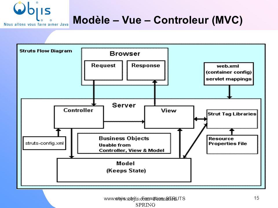 Modèle – Vue – Controleur (MVC)