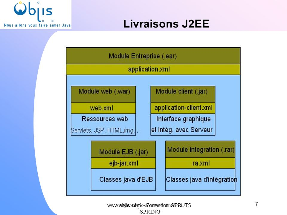 Livraisons J2EE www.objis.com - Formation SPRING