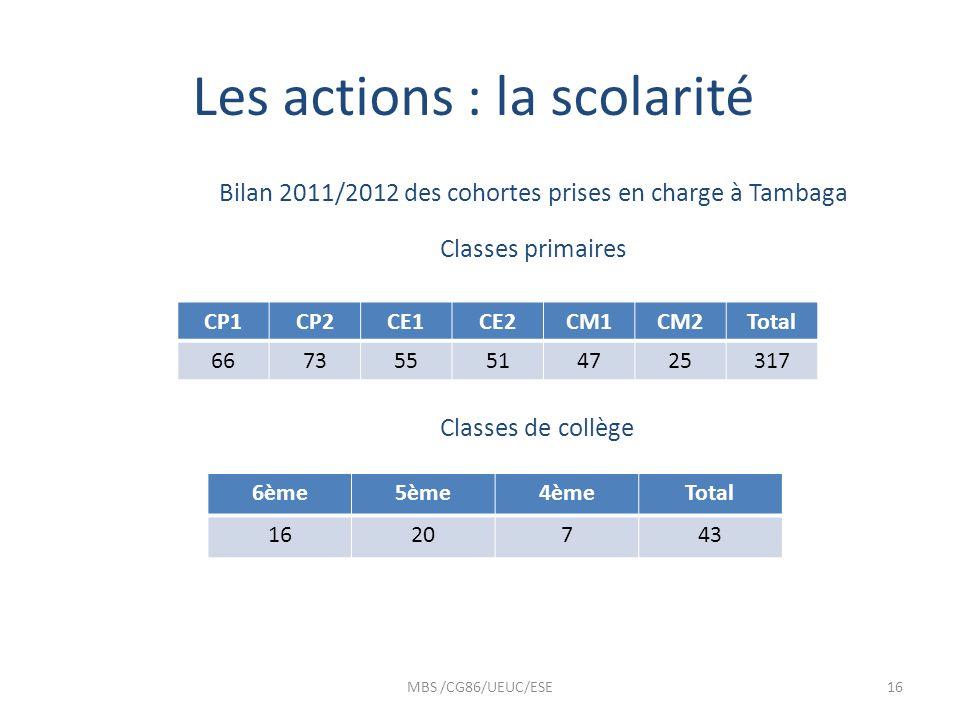 Les actions : la scolarité