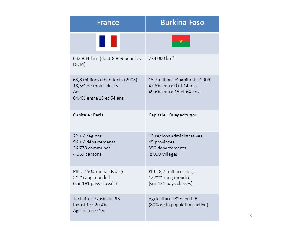 France Burkina-Faso 632 834 km² (dont 8 869 pour les DOM) 274 000 km²