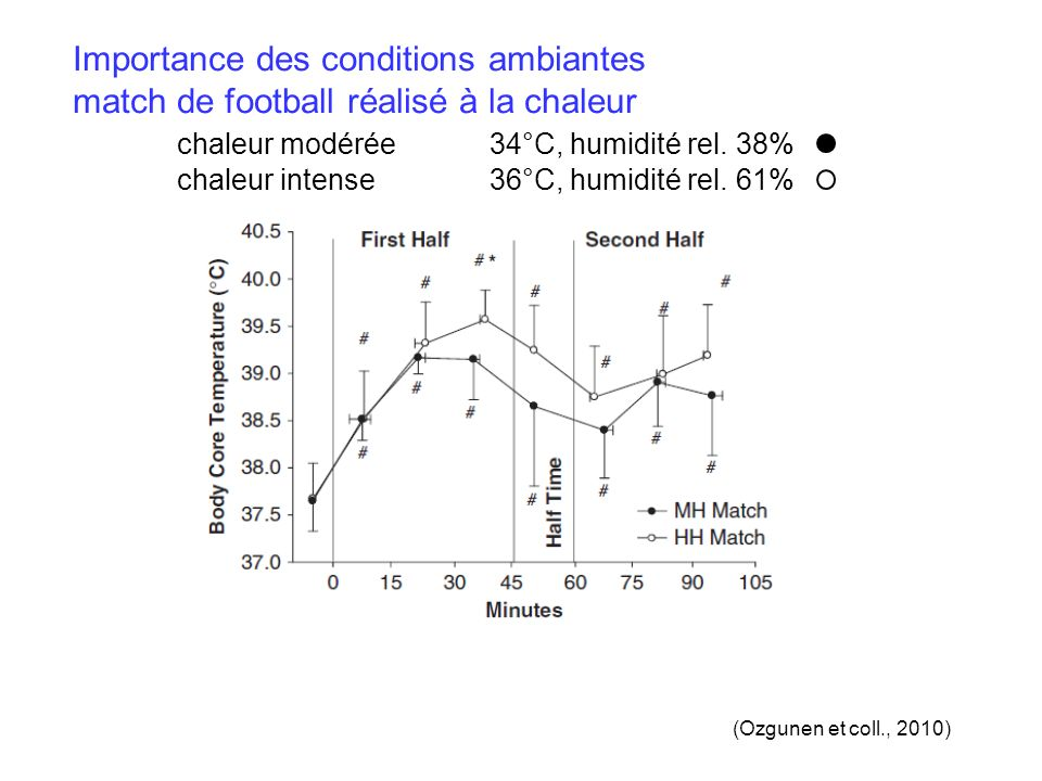 Importance des conditions ambiantes