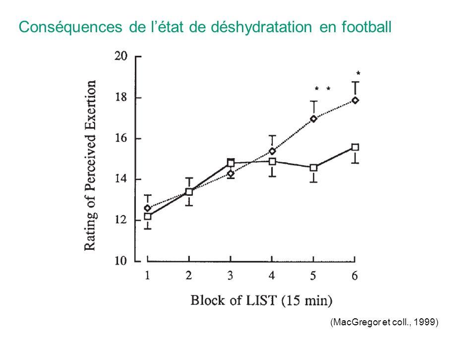 Conséquences de l'état de déshydratation en football