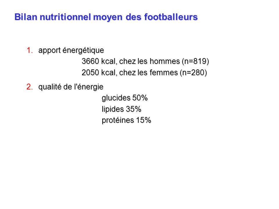 Bilan nutritionnel moyen des footballeurs