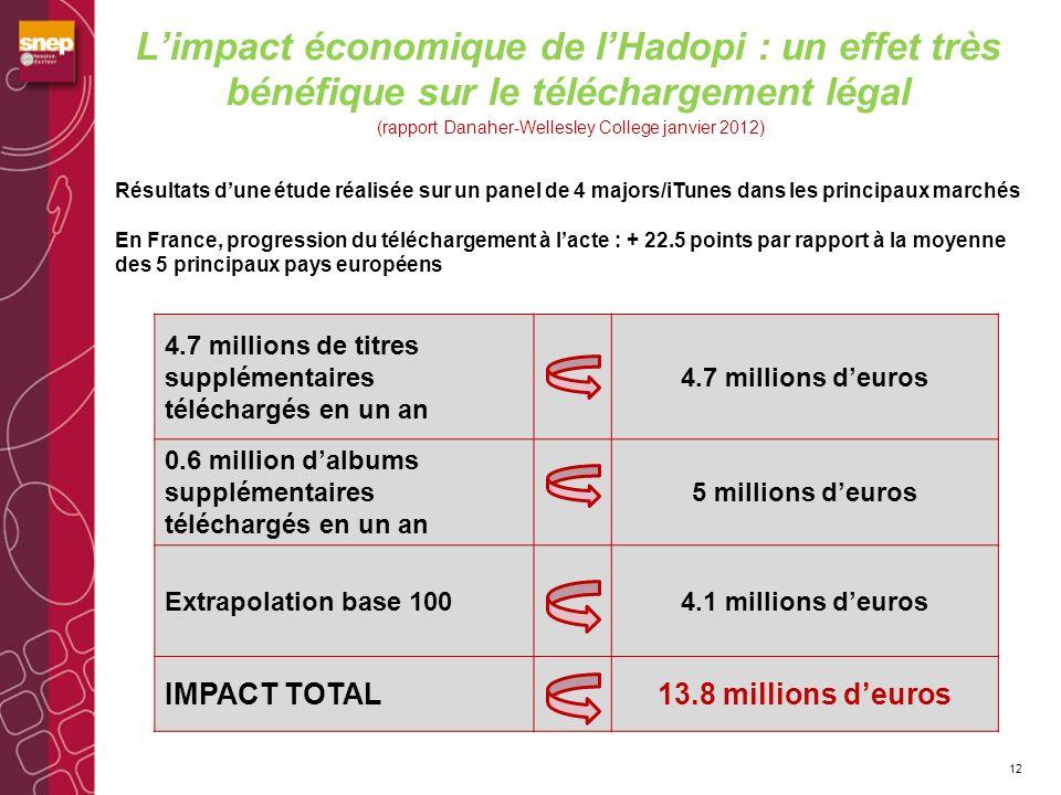 L'impact économique de l'Hadopi : un effet très bénéfique sur le téléchargement légal (rapport Danaher-Wellesley College janvier 2012)
