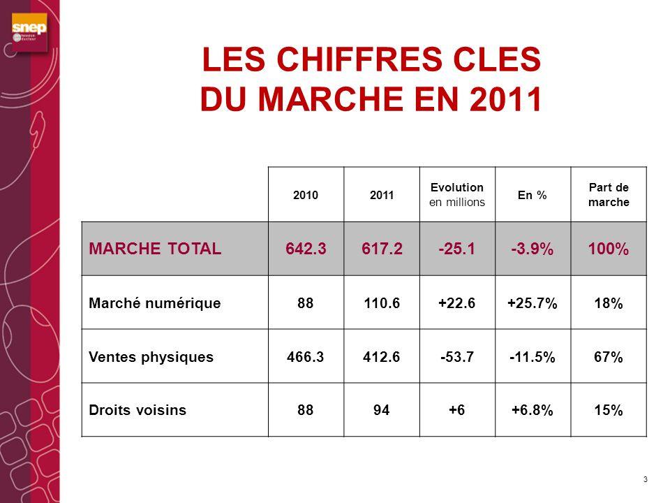 LES CHIFFRES CLES DU MARCHE EN 2011