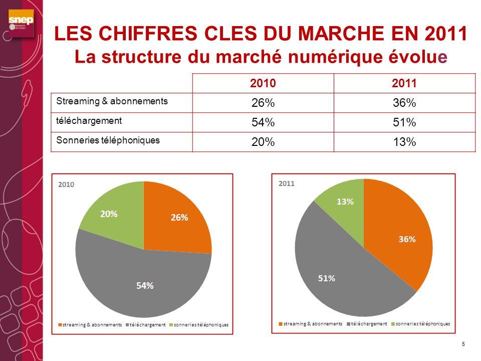 LES CHIFFRES CLES DU MARCHE EN 2011 La structure du marché numérique évolue