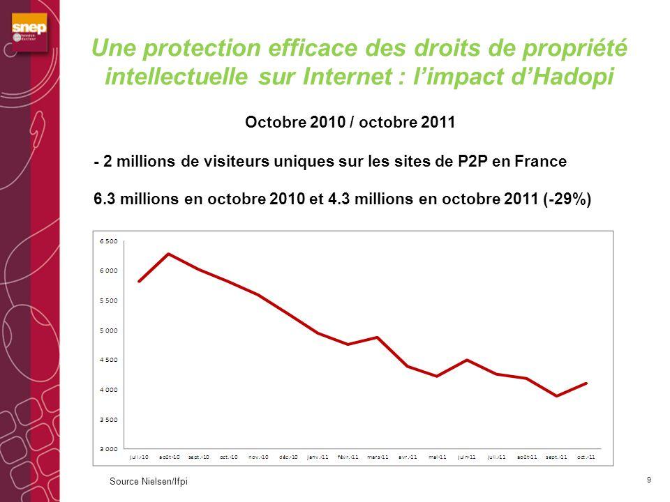 Une protection efficace des droits de propriété intellectuelle sur Internet : l'impact d'Hadopi