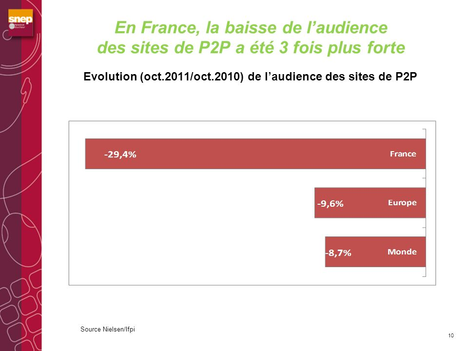En France, la baisse de l'audience des sites de P2P a été 3 fois plus forte Evolution (oct.2011/oct.2010) de l'audience des sites de P2P
