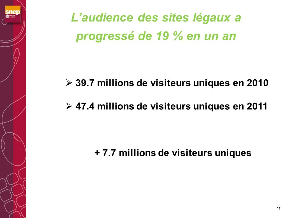L'audience des sites légaux a progressé de 19 % en un an