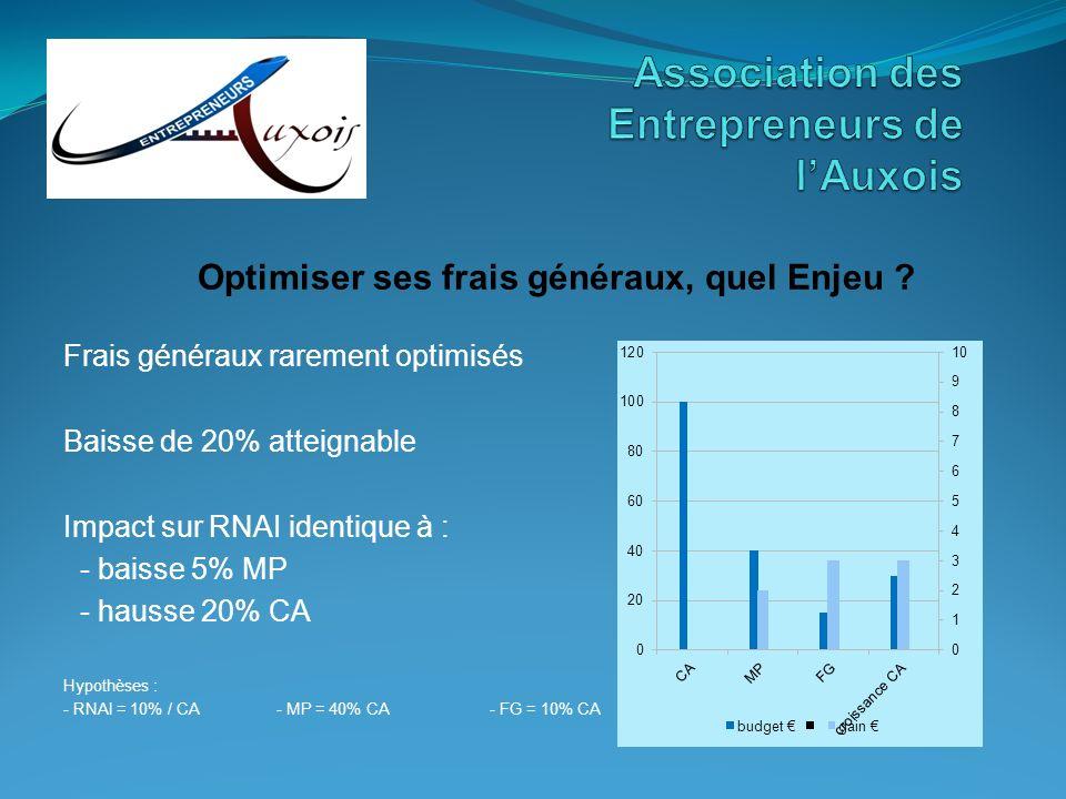Association des Entrepreneurs de l'Auxois