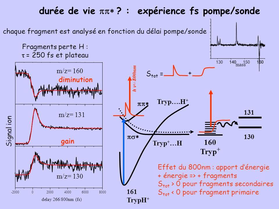 durée de vie pp* : expérience fs pompe/sonde