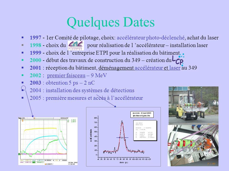 Quelques Dates 1997 - 1er Comité de pilotage, choix: accélérateur photo-déclenché, achat du laser.