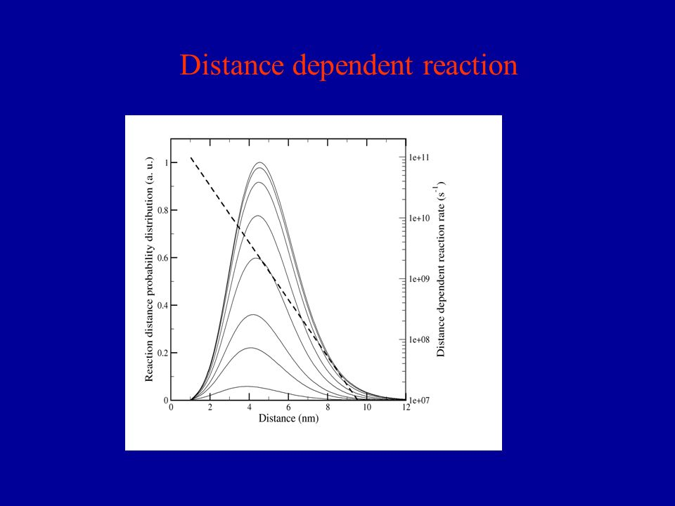 Distance dependent reaction