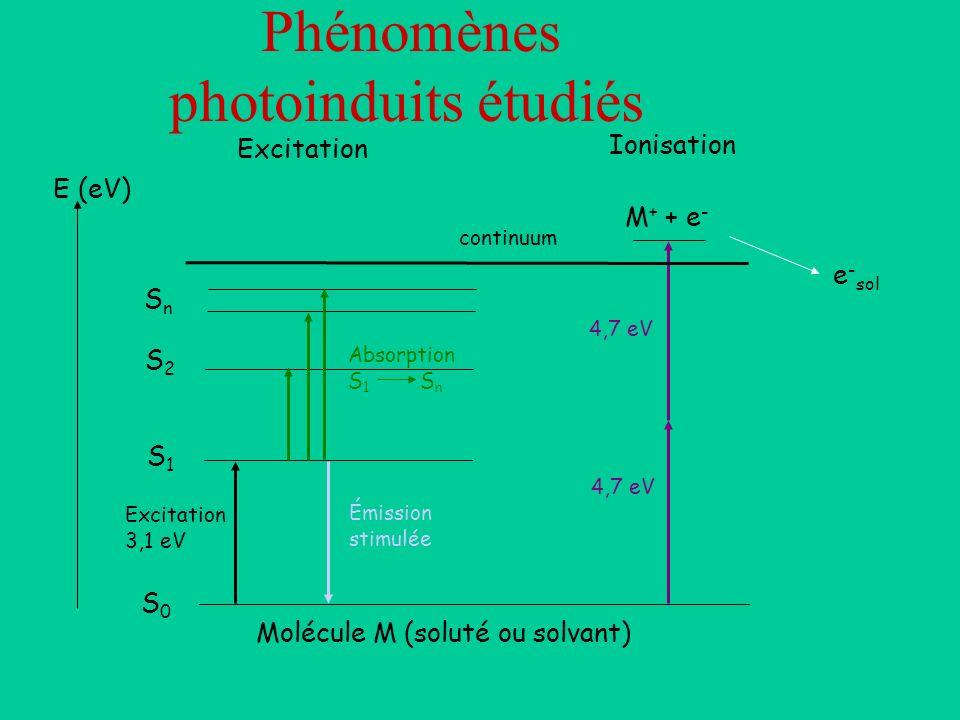 Phénomènes photoinduits étudiés