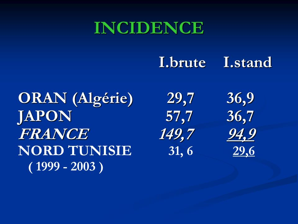 INCIDENCE I.brute I.stand ORAN (Algérie) 29,7 36,9 JAPON 57,7 36,7