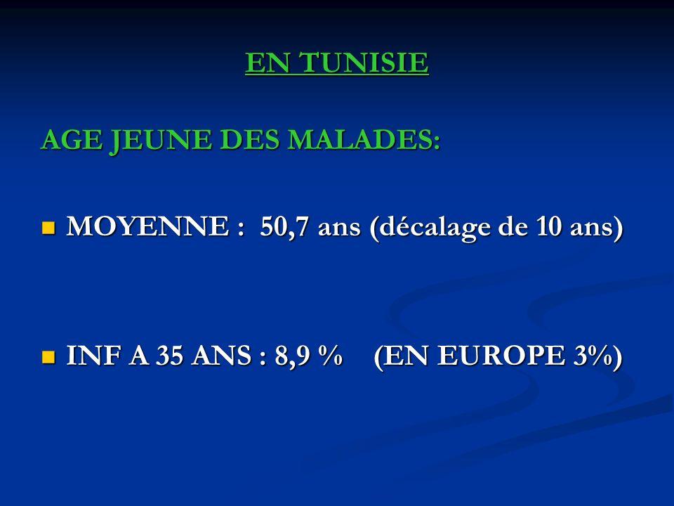 EN TUNISIE AGE JEUNE DES MALADES: MOYENNE : 50,7 ans (décalage de 10 ans) INF A 35 ANS : 8,9 % (EN EUROPE 3%)