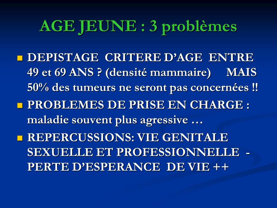 AGE JEUNE : 3 problèmes DEPISTAGE CRITERE D'AGE ENTRE 49 et 69 ANS (densité mammaire) MAIS 50% des tumeurs ne seront pas concernées !!