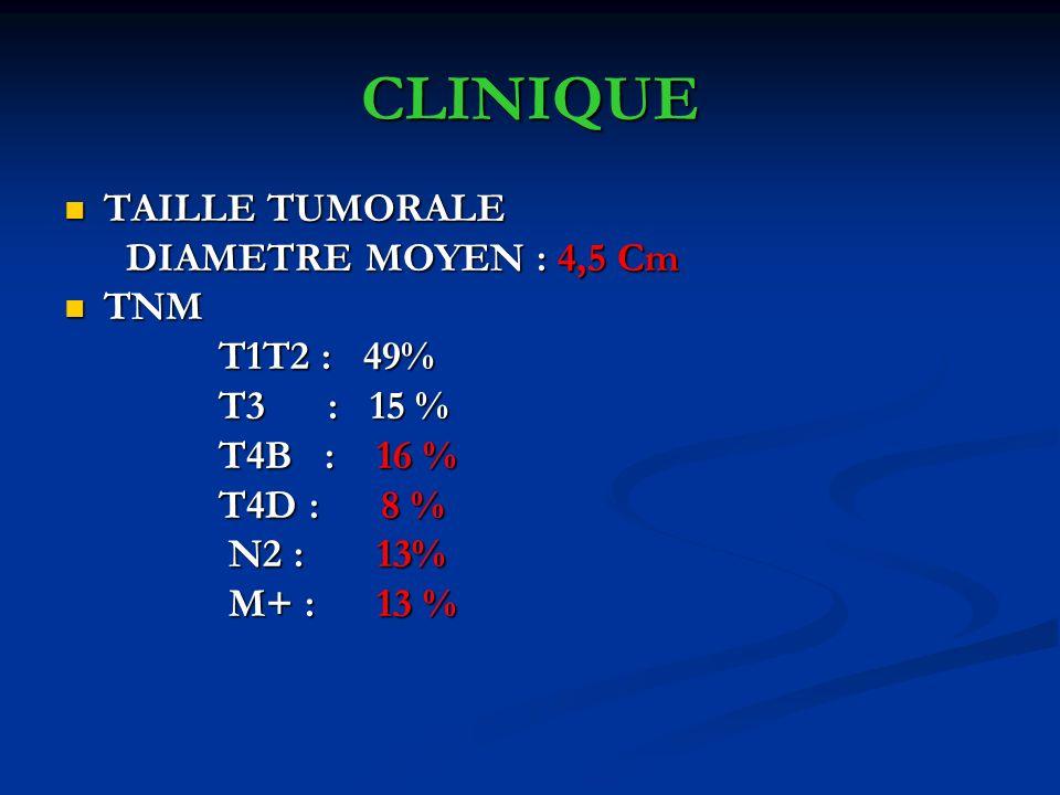 CLINIQUE TAILLE TUMORALE DIAMETRE MOYEN : 4,5 Cm TNM T1T2 : 49%