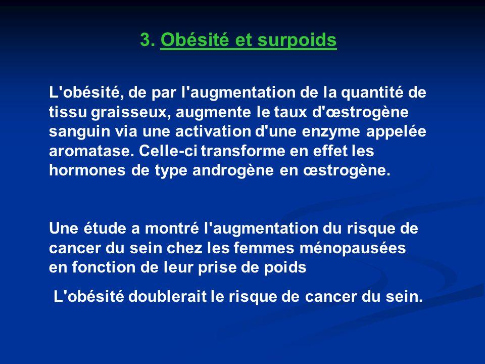 3. Obésité et surpoids