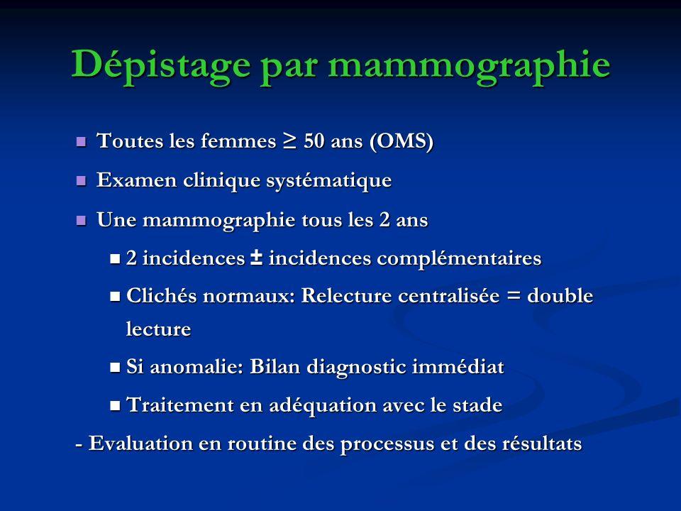 Dépistage par mammographie