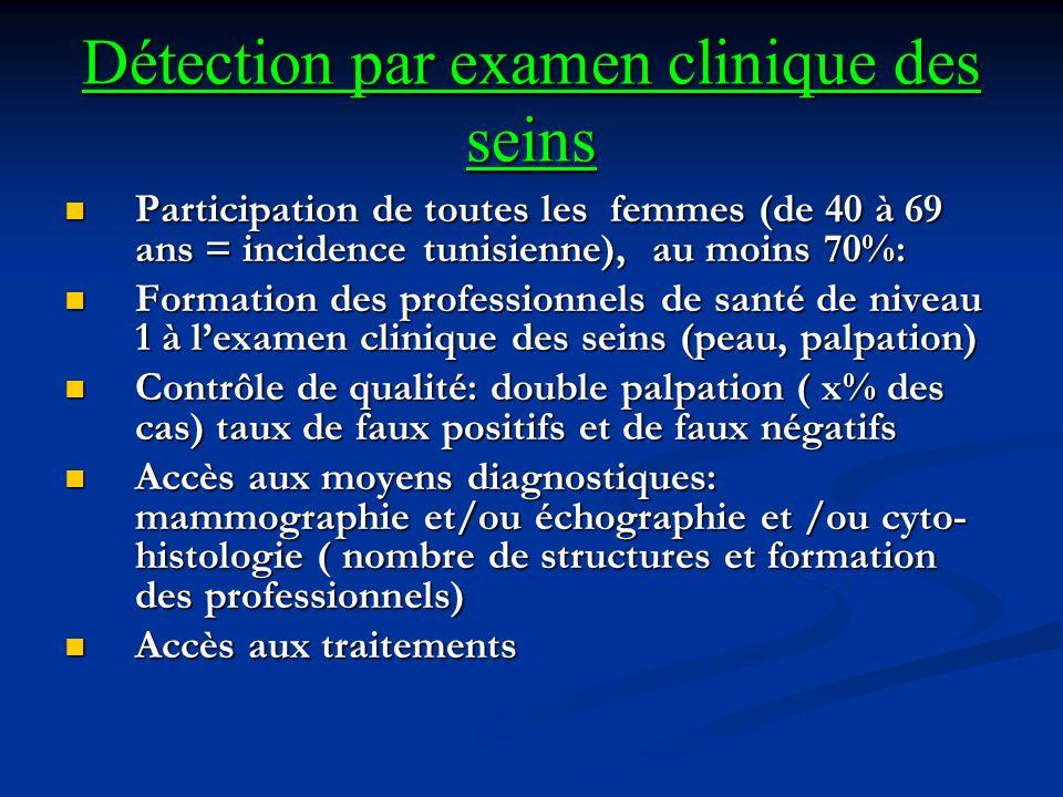 Détection par examen clinique des seins