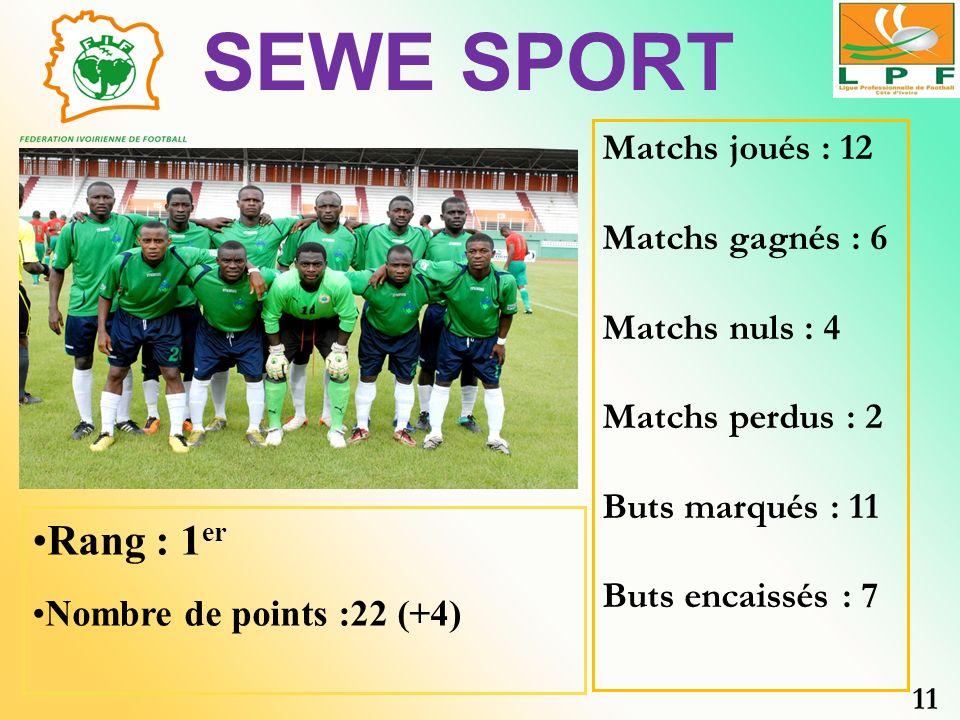 SEWE SPORT Rang : 1er Matchs joués : 12 Matchs gagnés : 6